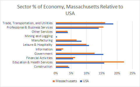 Massachusetts Sector Sizes