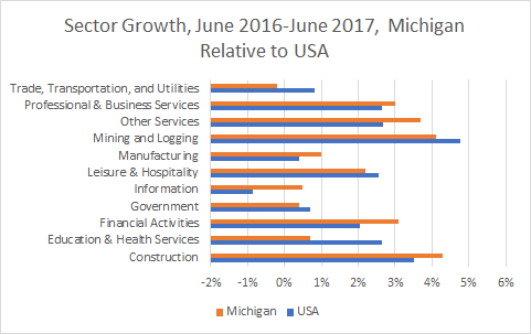 Michigan Sector Growth