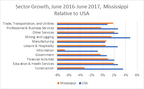 Mississippi Sector Growth