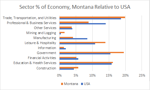 Montana Sector Sizes