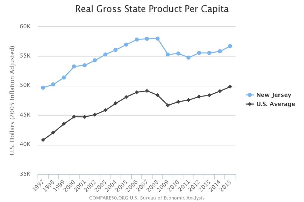 New Jersey Income Per Person