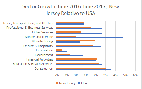 New Jersey Sector Growth