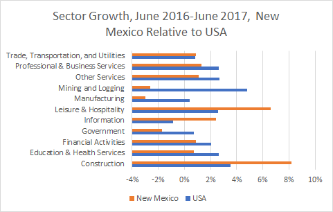 New Mexico Sector Growth