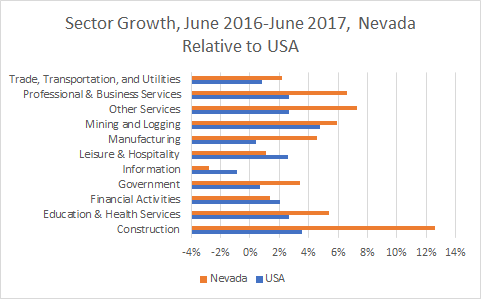 Nevada Sector Growth