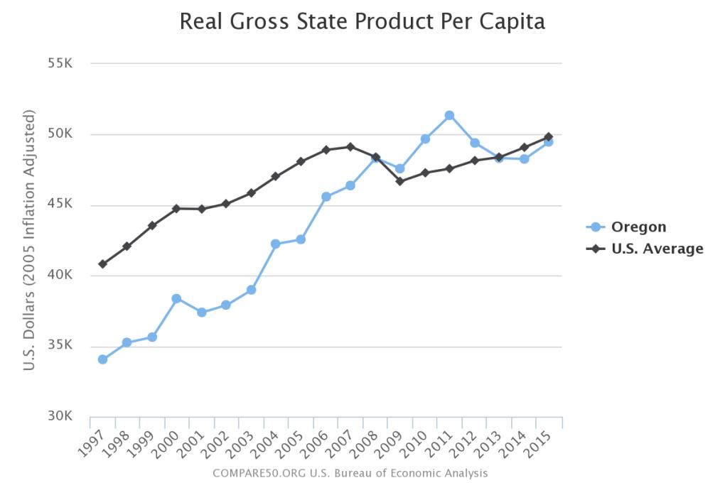 Oregon Income Per Person