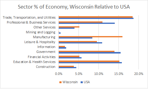 Wisconsin Sector Sizes