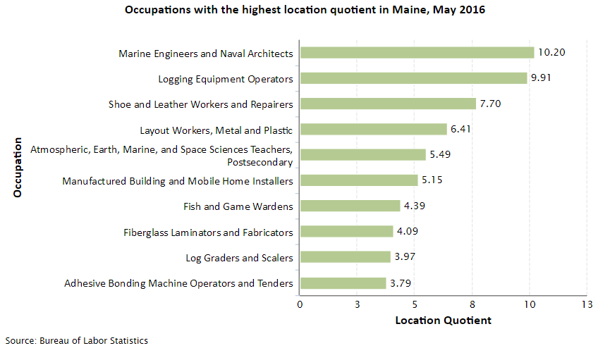 Maine Job Opportunities