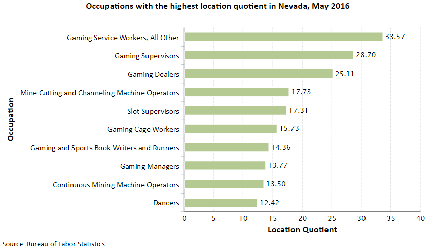 Nevada Job Opportunities