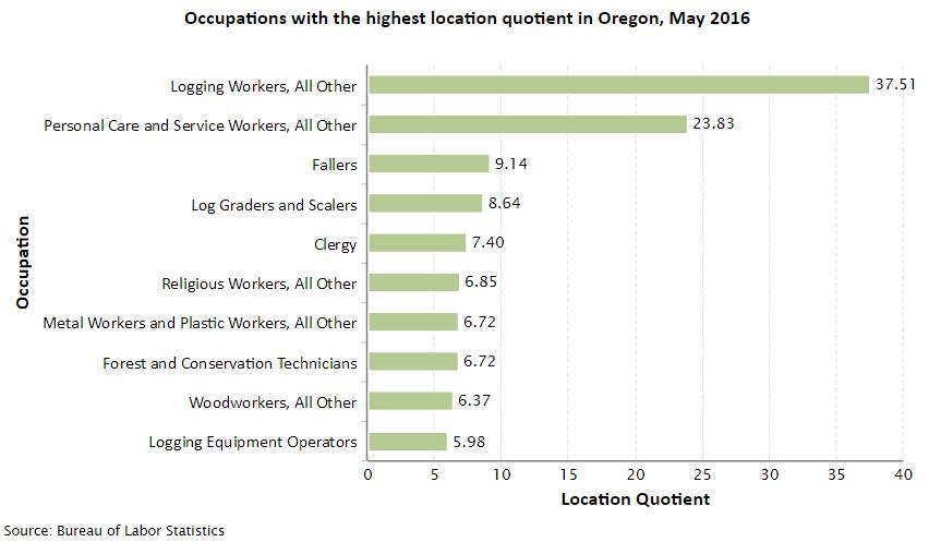 Oregon Job Opportunities