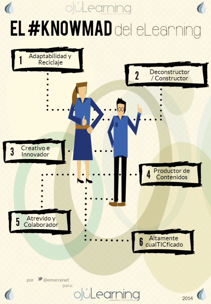 Infografía del Knowmad del Elearning