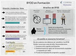 BYOD en Formación