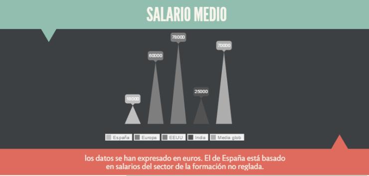 salario_medio