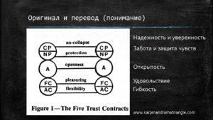 Пять контрактов Карпмана. Слайд из презентации к докладу
