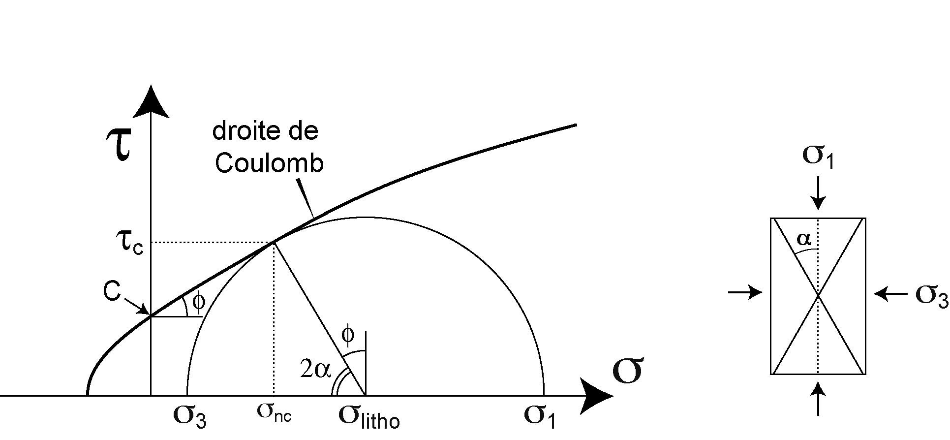The Mohr Diagram