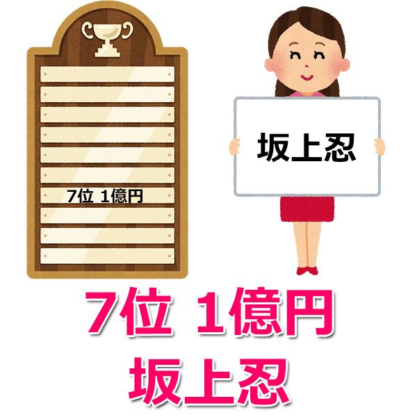 芸能人の借金【7位】「坂上忍」の1億円