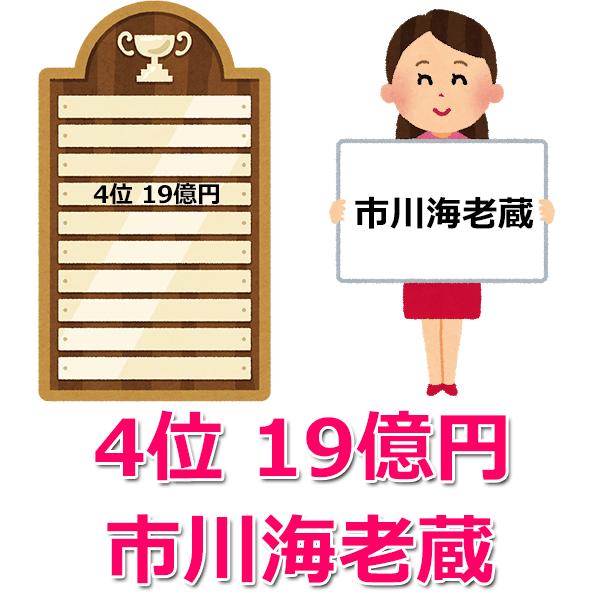 芸能人の借金【4位】「市川海老蔵」の19億円