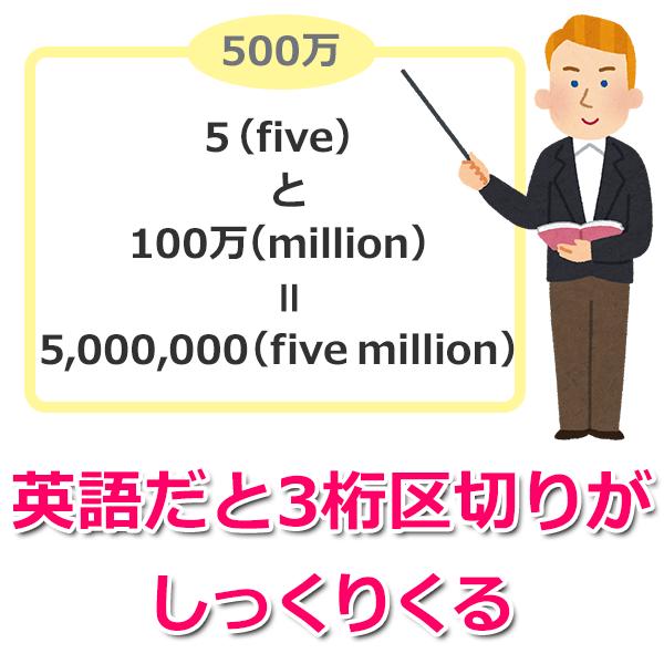英語で500万を読み上げる場合
