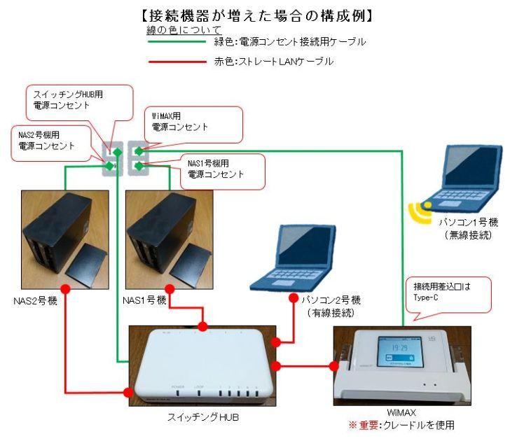接続機器が増えた場合の構成例