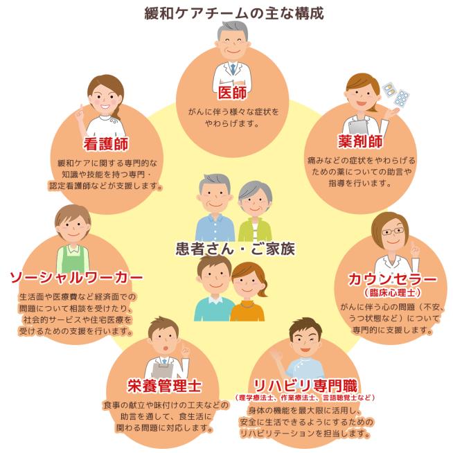 緩和ケアチームの主な構成