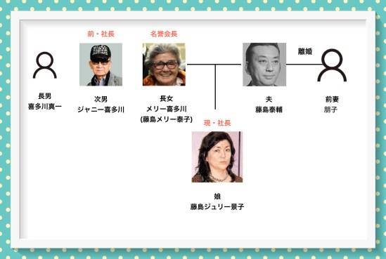藤島メリー泰子の家系図