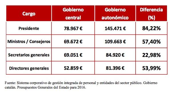 Salarios de altos cargos de la Generalitat y el Gobierno (Elaboración: Convivencia Cívica Catalana). Pinchar para ampliar.