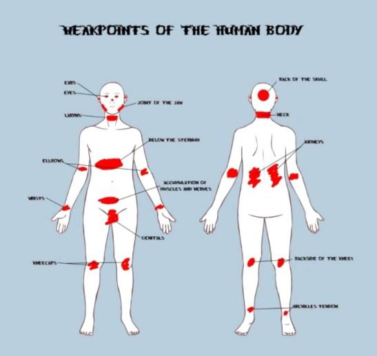 puntos débiles del cuerpo
