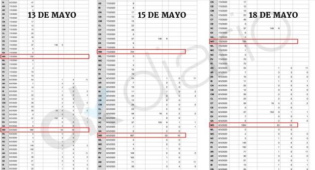 Sanidad falsea los documentos oficiales: quitó contagios antes del 8-M y los ha ido reponiendo después poco a poco