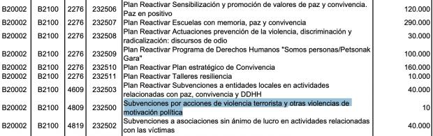 El PSOE equipara a las víctimas de ETA y sus verdugos en los Presupuestos pactados con Bildu en Navarra