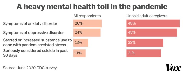 Chart showing unpaid adult caregivers reporting higher rates and anxiety and depression symptoms than other respondents, in a June 2020 CDC survey.