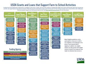 usda-grants