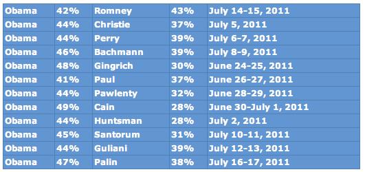 Rasmussen Shock Poll via Drudge Report: Obama 41% Paul 37%