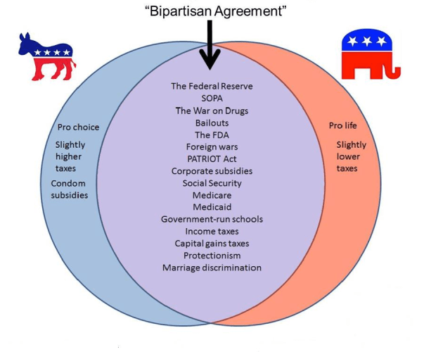 Bipartisan Agreement — How is that working for you?