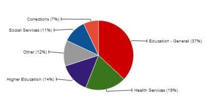 Pie Chart Data State of Oklahoma