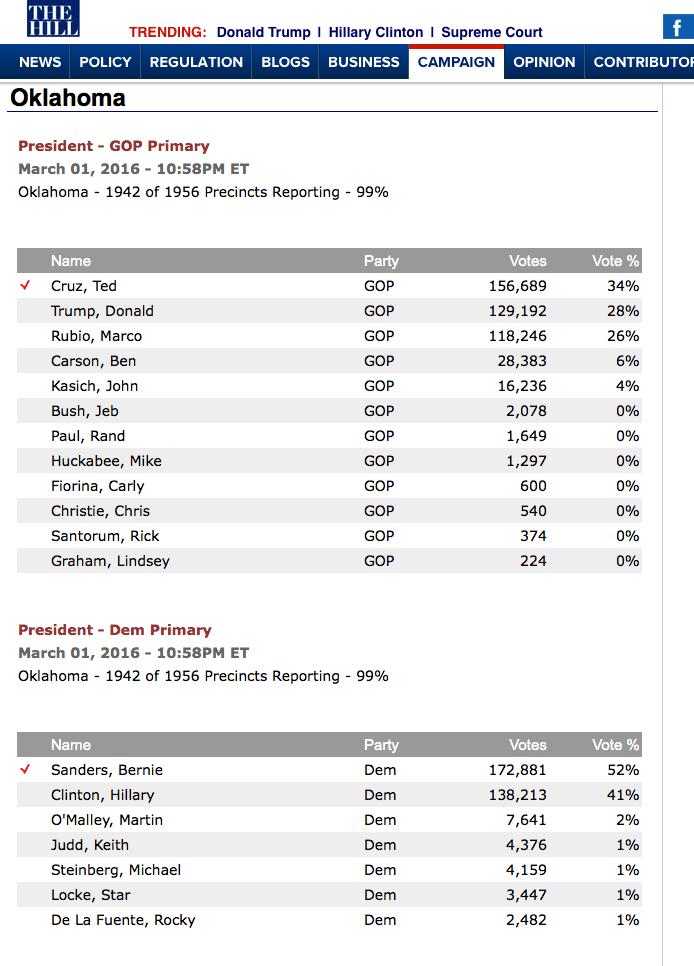 Oklahoma Results 11p Super Tuesday