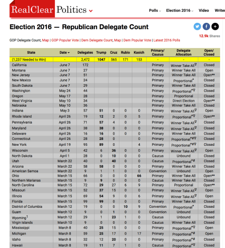 Delegate Summary after Indiana 2016 on the Path to the White House