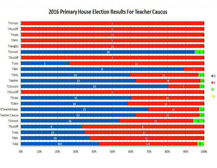 2016 Election Results for Teacher Caucus - Graphic 1
