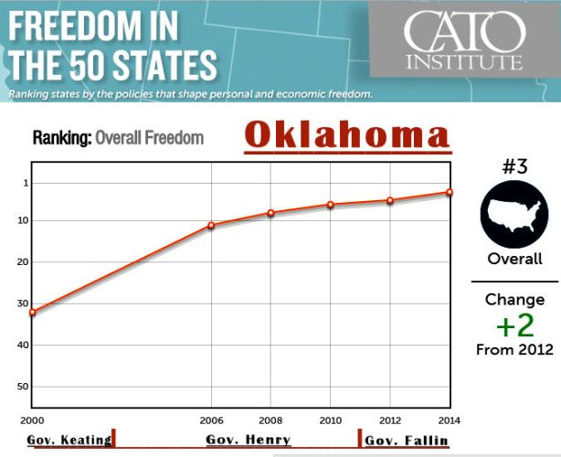 CATO Institute Prescribes Reforms For Oklahoma's Freedom