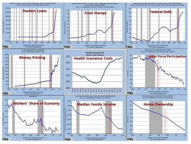 Nine Charts The Democrats Don't Want To Talk About