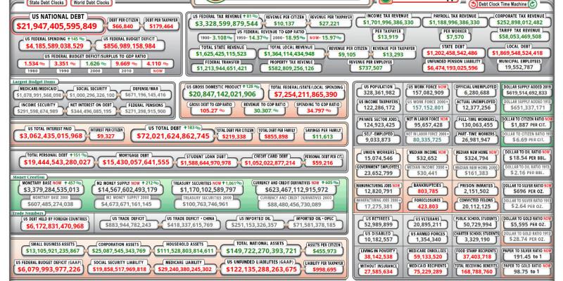 R3publicans:  US Debt Clock and What It Tells Us