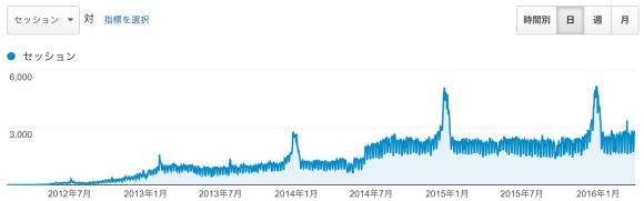 2012 年 2 月から、2016 年 3 月いっぱいまでのアクセス