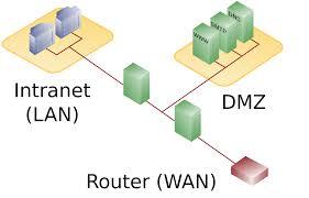 DMZ verstehen – Demilitarisierte Zone (DMZ-Netzwerk)