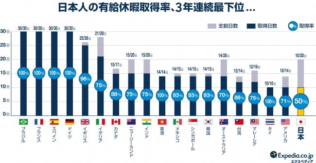日本の有給取得比較エクスペディア