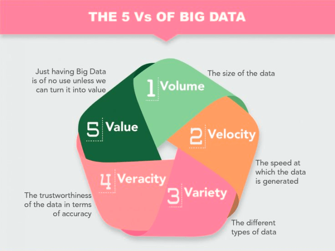 5 Vs of big data
