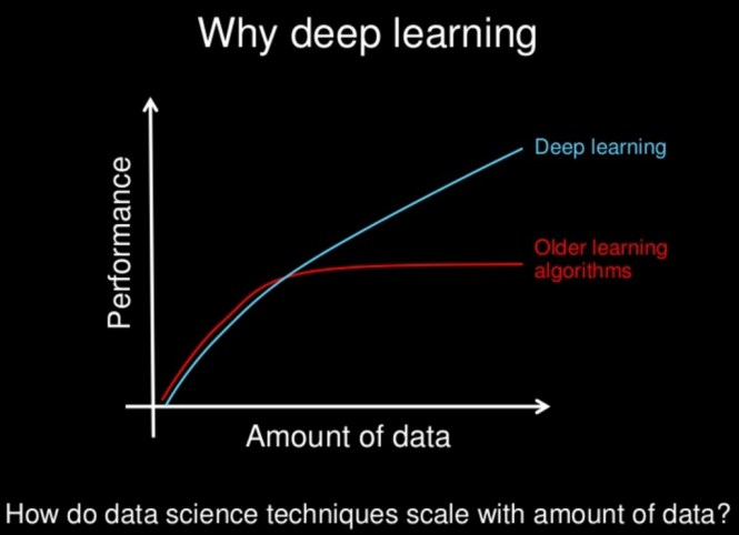 deep learning scales w.r.t. quantity of data