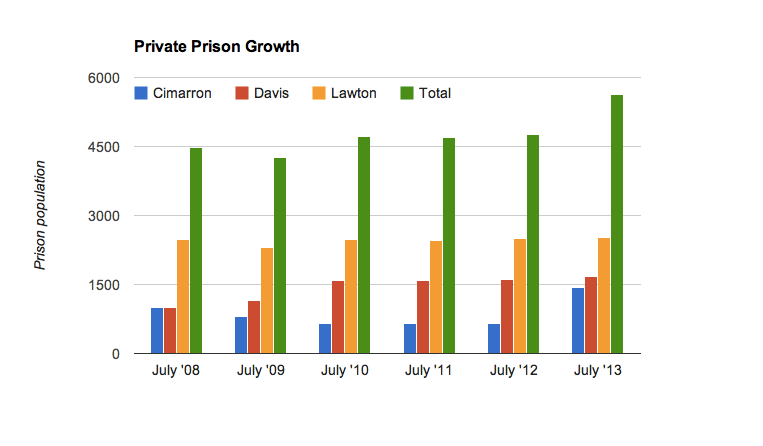 Chart shows how the number of Oklahoma inmates in private prisons has grown over the years.