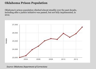 Oklahoma Prison Population