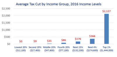 2014 Tax Cut - benefits by income group