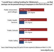 2014-poll-cutting-funding