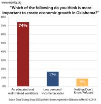 2014-poll-economic-growth