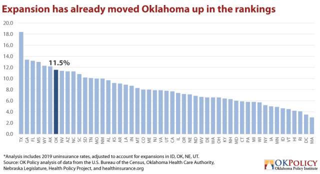 Expansion-has-already-moved-Oklahoma-up-in-rankings-via-Oklahoma-Policy-Institute